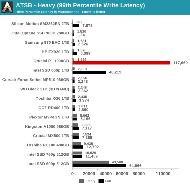 ATSB - Heavy (99th Percentile Write Latency)