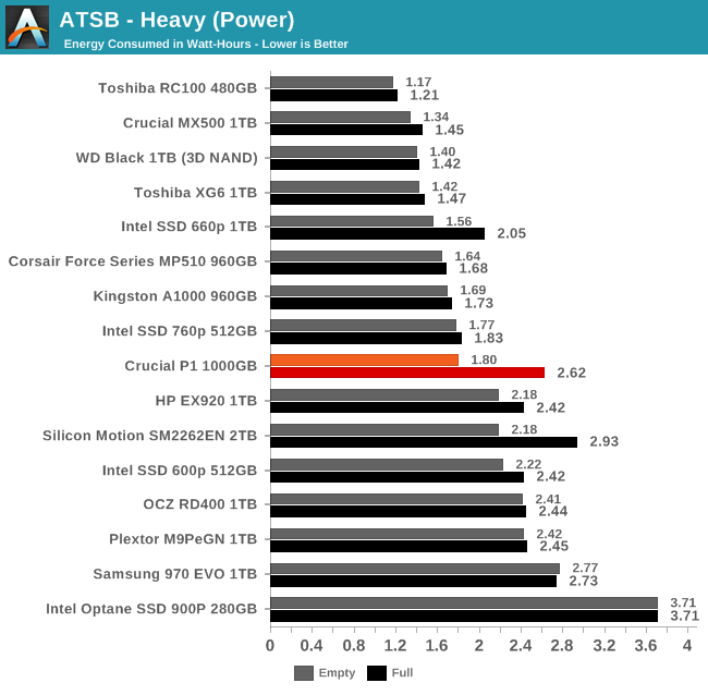 ATSB - Heavy (Power)