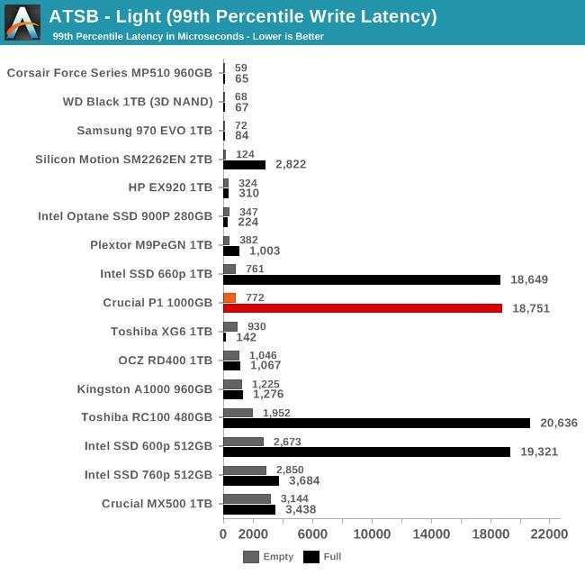 ATSB - Light (99th Percentile Write Latency)