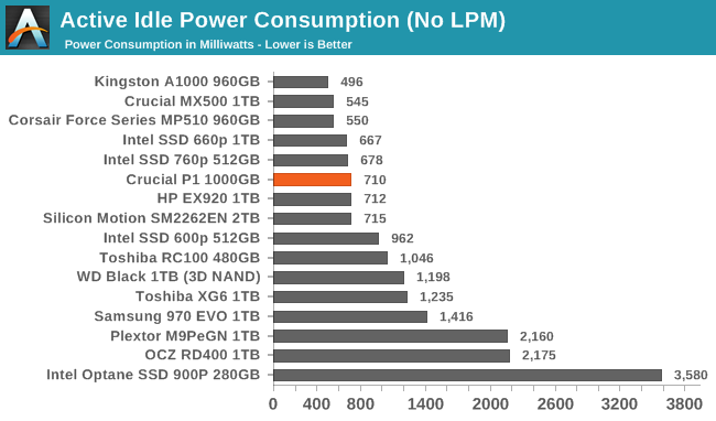 Active Idle Power Consumption (No LPM)