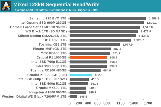 Mixed 128kB Sequential Read/Write