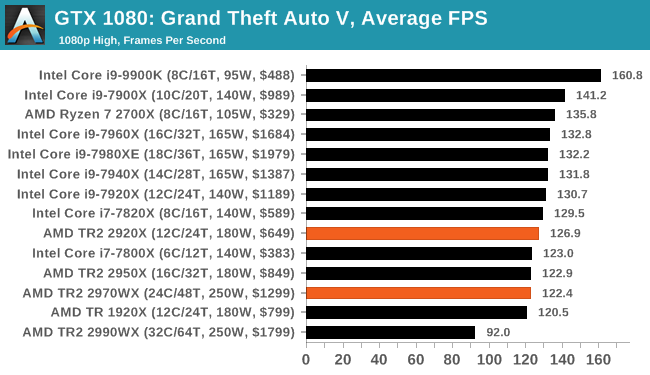 Gaming: Grand Theft Auto V - The AMD Threadripper 2 CPU Review: The