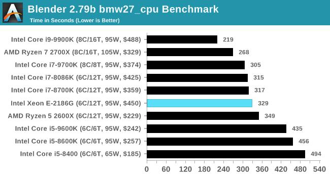 CPU Performance: Rendering Tests - Intel Xeon E Six-Core