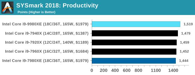 SYSmark 2018: Productivity