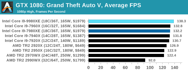 Gaming: Grand Theft Auto V - The Intel Core i9-9980XE CPU Review