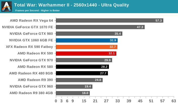 Total War: Warhammer II - 2560x1440 - Ultra Quality