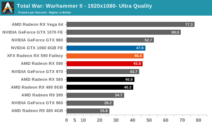 Total War: Warhammer II - 1920x1080- Ultra Quality