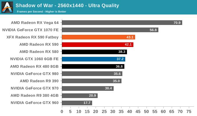 Shadow of War - 2560x1440 - Ultra Quality
