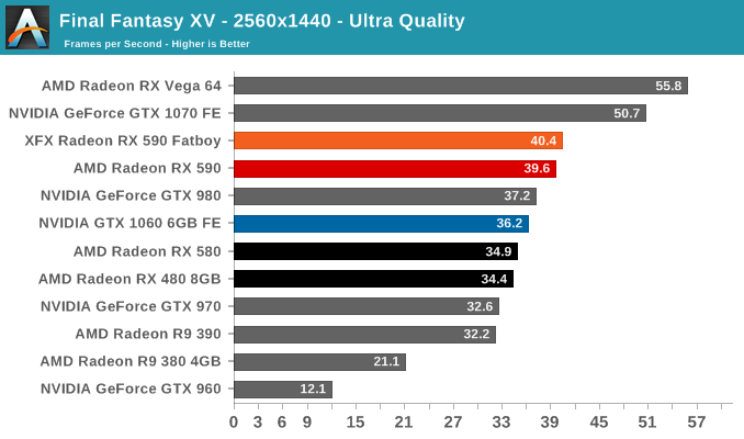 Final Fantasy XV - The AMD Radeon RX 590 Review, feat  XFX