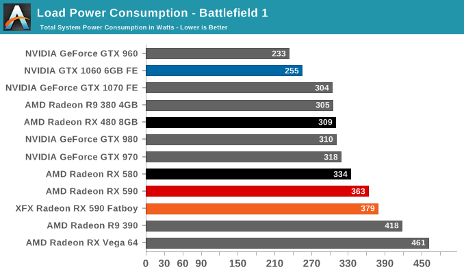 Load Power Consumption - Battlefield 1