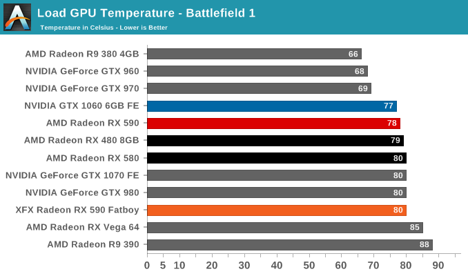 Load GPU Temperature - Battlefield 1