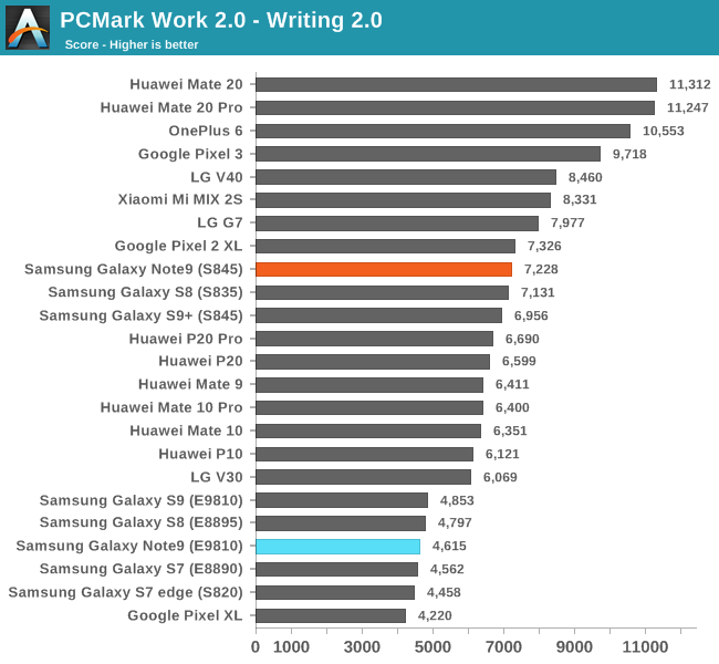 PCMark Work 2.0 - Writing 2.0