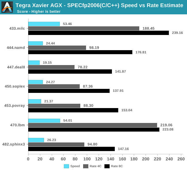 Tegra Xavier AGX - SPECfp2006(C/C++) Speed vs Rate Estimate
