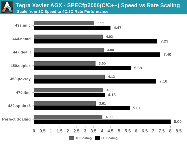 Tegra Xavier AGX - SPECfp2006(C/C++) Speed vs Rate Scaling