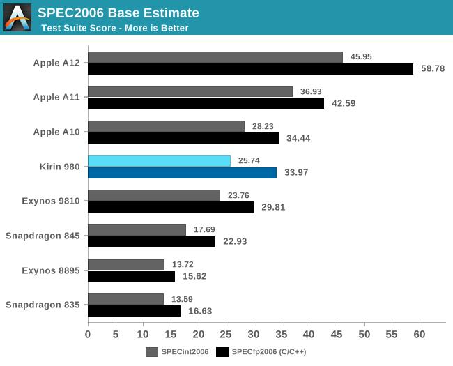 SPEC2006 Estimate