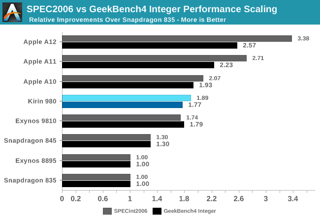 SPEC2006 vs GeekBench4 Integer Performance Scaling