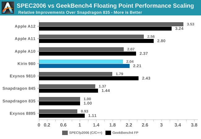 SPEC2006 vs GeekBench4 Floating Point Performance Scaling
