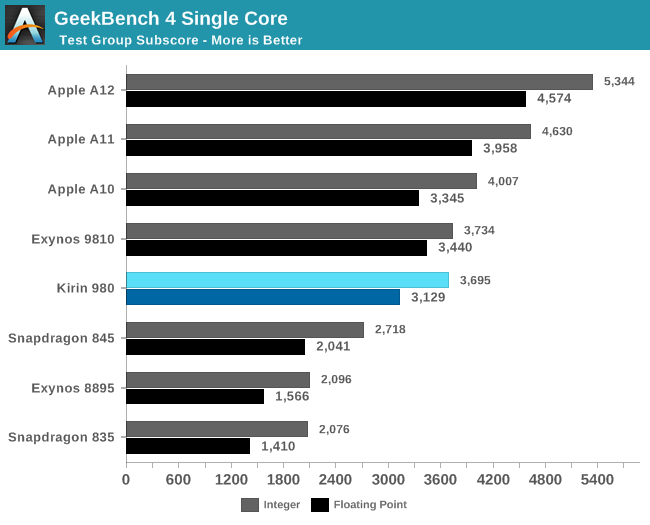 GeekBench 4 Single Core