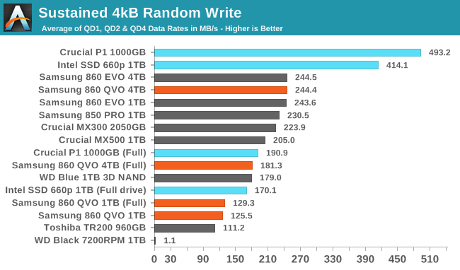 Sustained 4kB Random Write