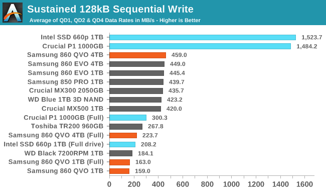 Sustained 128kB Sequential Write