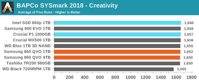 BAPCo SYSmark 2018 - Creativity