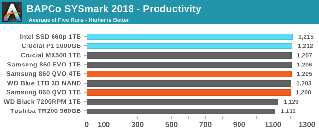 BAPCo SYSmark 2018 - Productivity