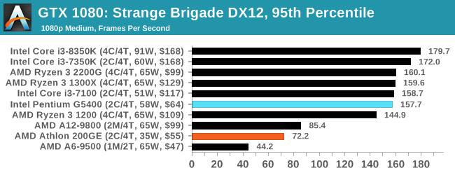 Gaming: Strange Brigade (DX12, Vulkan) - The $60 CPU