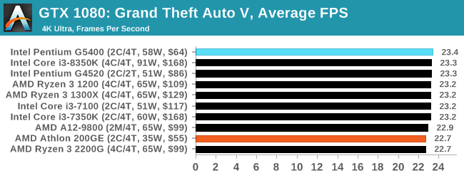 Gaming: Grand Theft Auto V - The $60 CPU Question: AMD