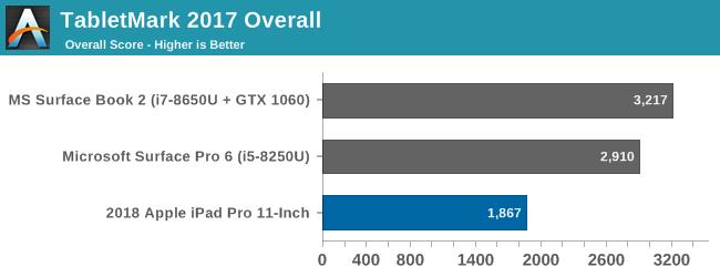 TabletMark 2017 Overall