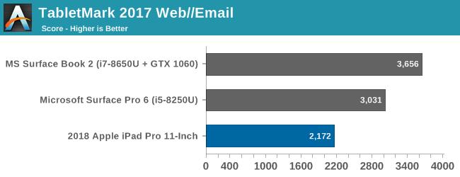 TabletMark 2017 Web//Email