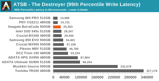 ATSB - The Destroyer (99th Percentile Write Latency)