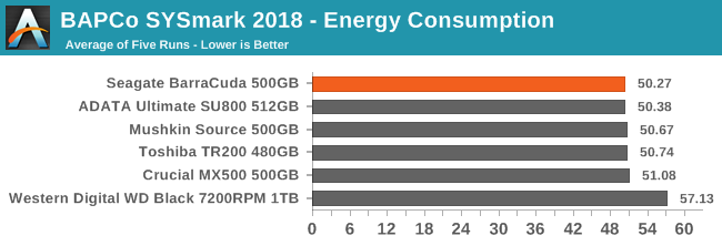 BAPCo SYSmark 2018 - Energy Consumption