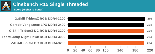 CPU Performance, Short Form - Double Height DDR4: 32GB Modules from
