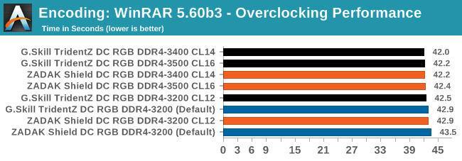 Overclocking Performance - Double Height DDR4: 32GB Modules