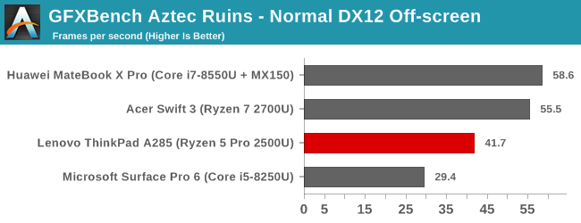 GFXBench Aztec Ruins - Normal DX12 Off-screen
