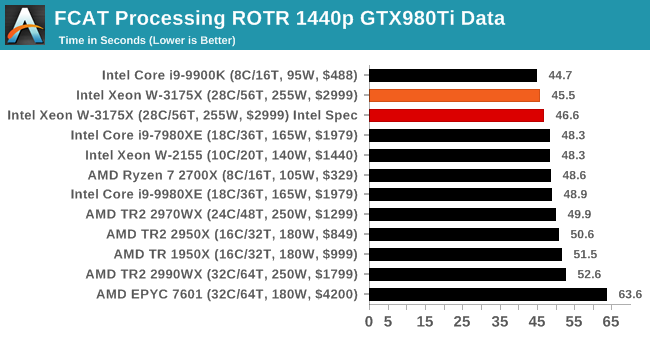 FCAT Processing ROTR 1440p GTX980Ti Data