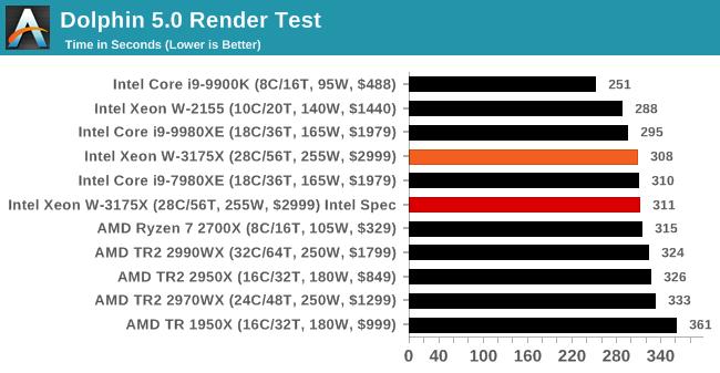 Dolphin 5.0 Render Test