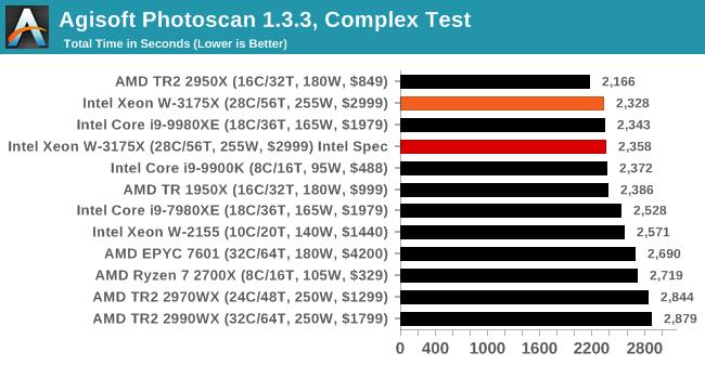 Agisoft Photoscan 1.3.3, Complex Test
