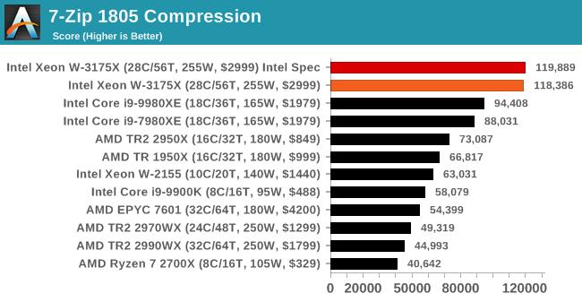 7-Zip 1805 Compression