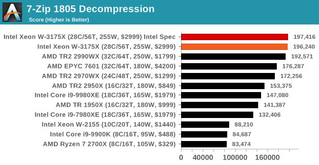 7-Zip 1805 Decompression