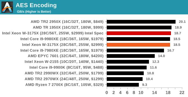 AES Encoding