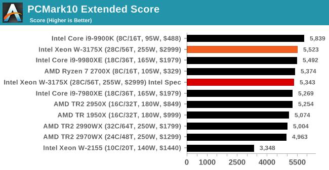 PCMark10 Extended Score