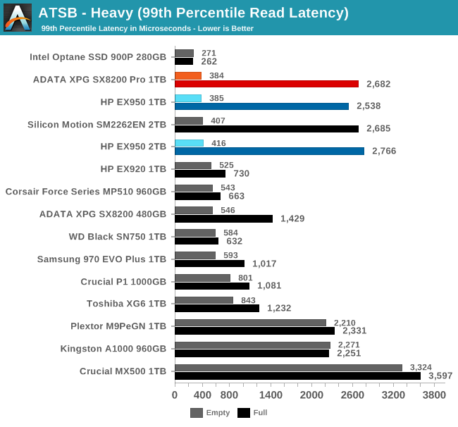 ATSB - Heavy (99th Percentile Read Latency)