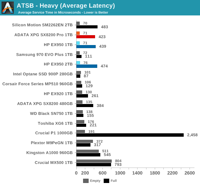 ATSB - Heavy (Average Latency)