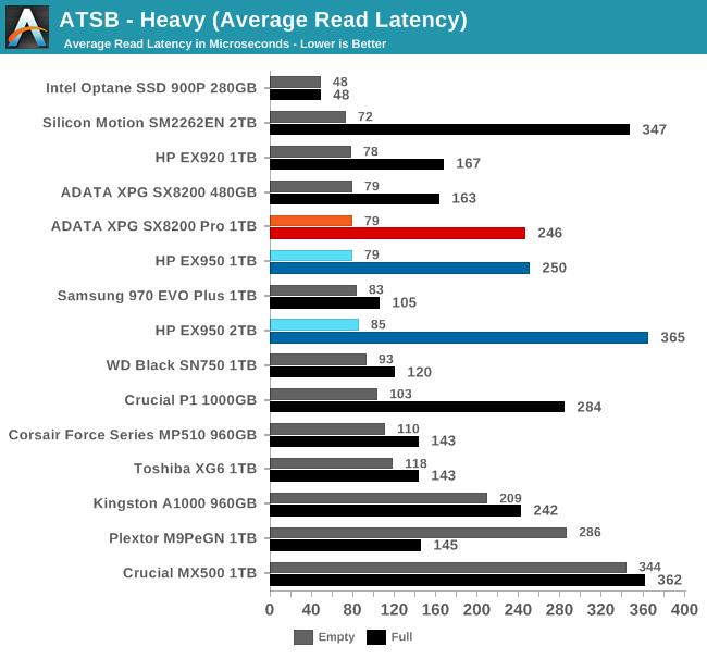 ATSB - Heavy (Average Read Latency)
