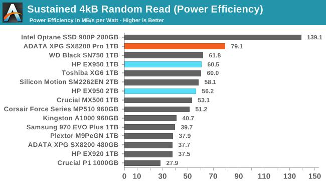 Sustained 4kB Random Read (Power Efficiency)