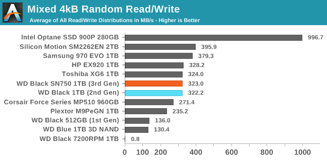 Mixed 4kB Random Read/Write