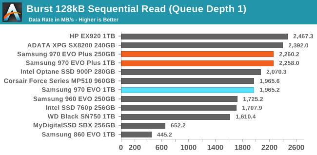 Sequential Performance - The Samsung 970 EVO Plus (250GB