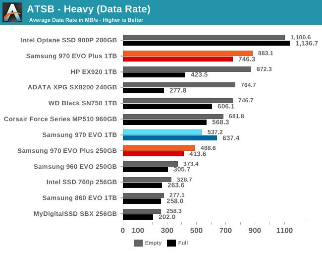 AnandTech Storage Bench - Heavy - The Samsung 970 EVO Plus