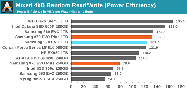 Sustained 4kB Mixed Random Read/Write (Power Efficiency)